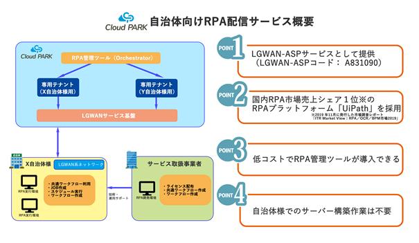 自治体向けRPA配信サービス概要.png